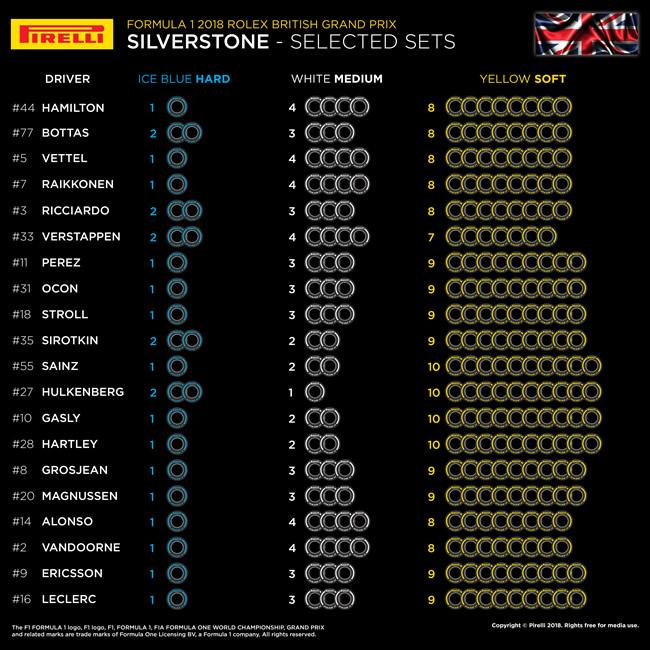Pirelli - Selección neumáticos por Piloto - Gran Premio de Gran Bretaña 2018