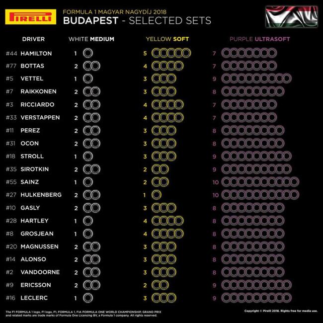 Pirelli - Selección neumáticos Hungría 2018