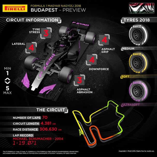 Pirelli - Previo GP Hungría 2018