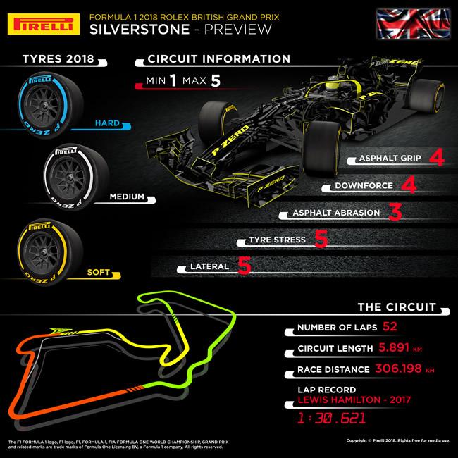 Previo Pirelli - Gran Bretaña 2018
