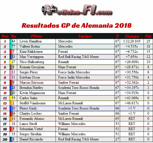 Resultados Carrera - GP Alemania Hockenheim 2018
