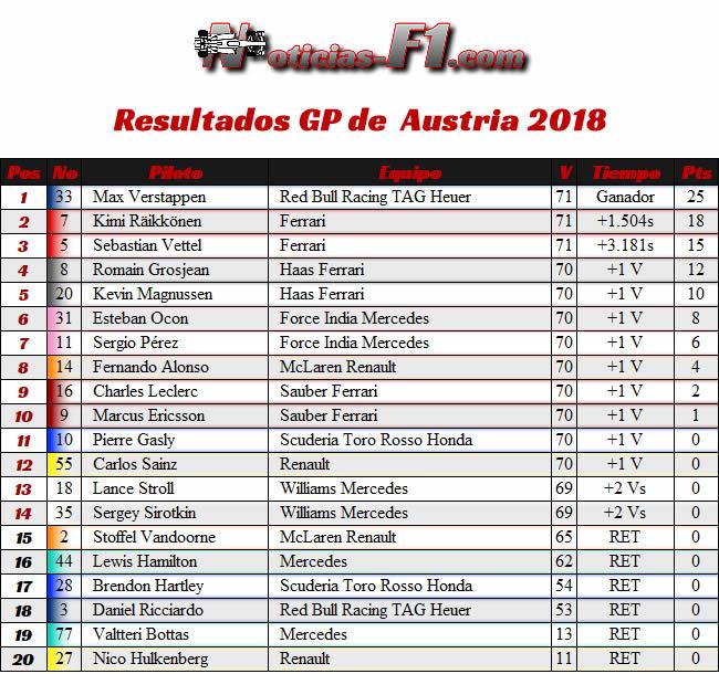 Resultados - Gran Premio de Austria 2018