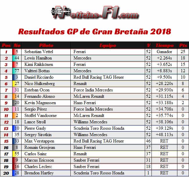 Resultados Gran Premio - GP Gran Bretaña 2018 - Actualizado Sanción Pierre Gasly