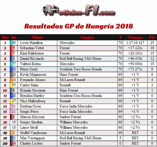 Resultados Carrera - GP Hungría 2018