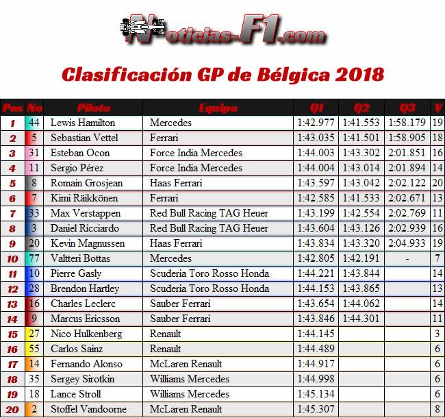 Resultados Clasificación- GP Bélgica 2018