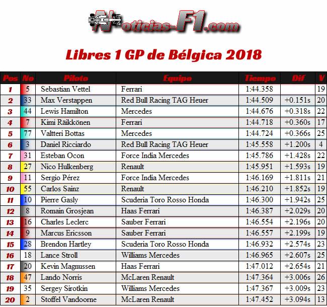 Resultados Entrenamientos Libres 1 - FP1 - GP Bélgica 2018