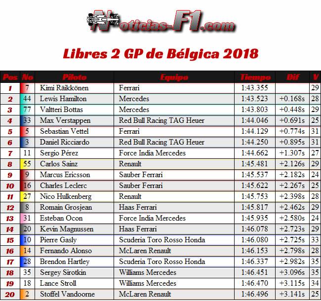 Resultados Entrenamientos Libres 2 - FP2 - GP Bélgica 2018
