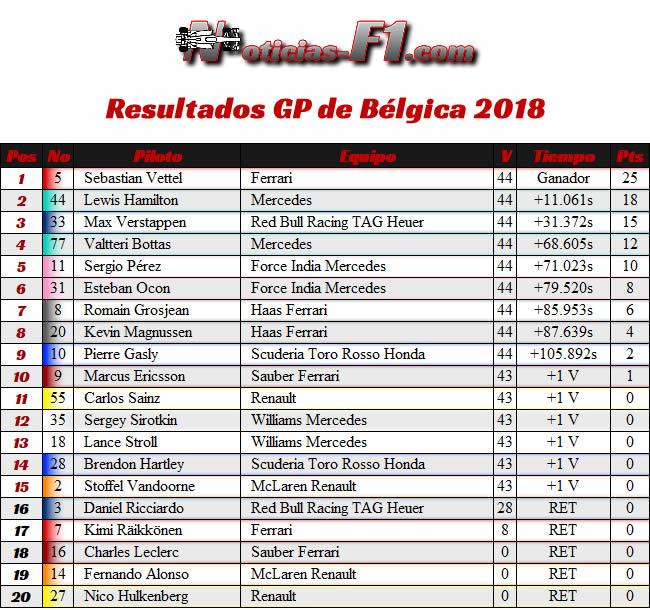 Resultados Carrera - GP Bélgica 2018