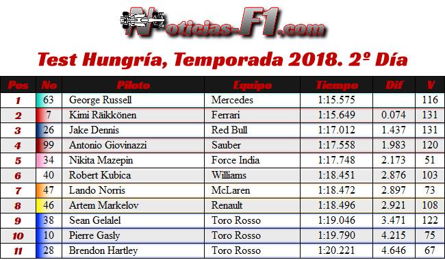 Test Temporada Hungría 2018 - Día 2