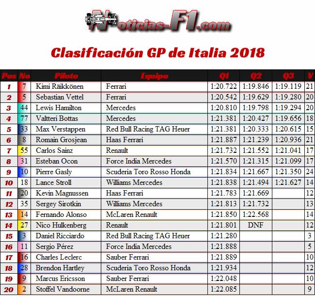 Resultados Clasificación - GP Italia 2018
