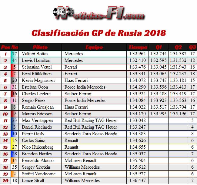Resultados Calsificación - GP Rusia 2018