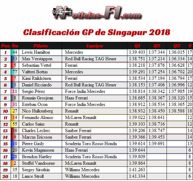Resultados Clasificación - GP Singapur 2018