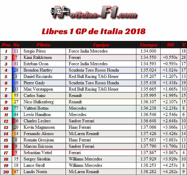 Resultados Entrenamientos Libres 1 - FP1 - GP Italia 2018