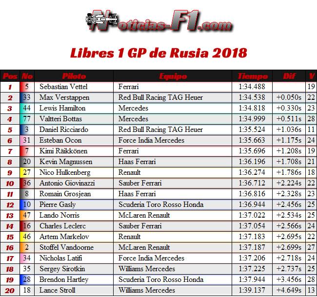 Resultados Entrenamientos Libres 1 - FP1 - GP Rusia 2018
