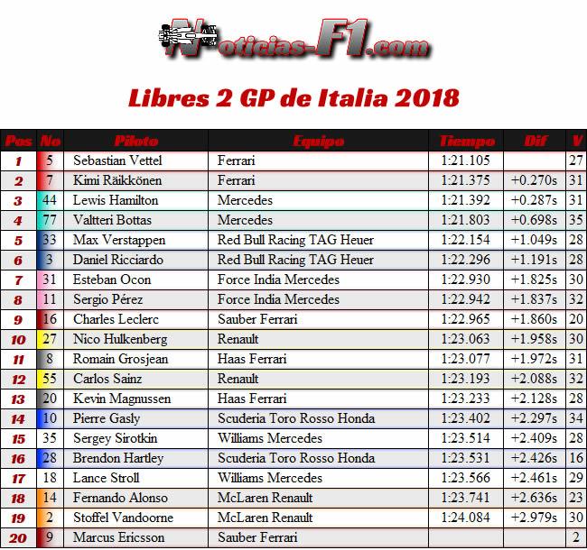 Resultados Entrenamientos Libres 2 - FP2 - GP Italia 2018