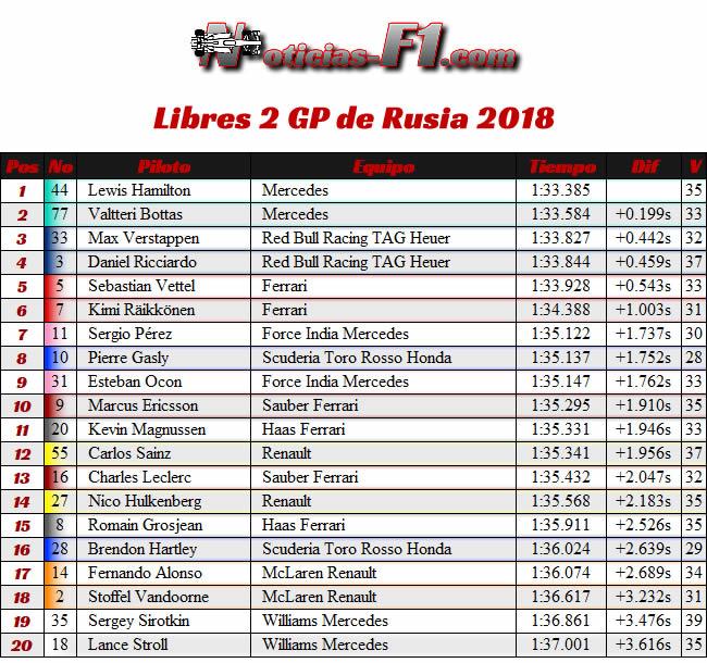 Resultados Entrenamientos Libres 2 - FP2 - GP Rusia 2018