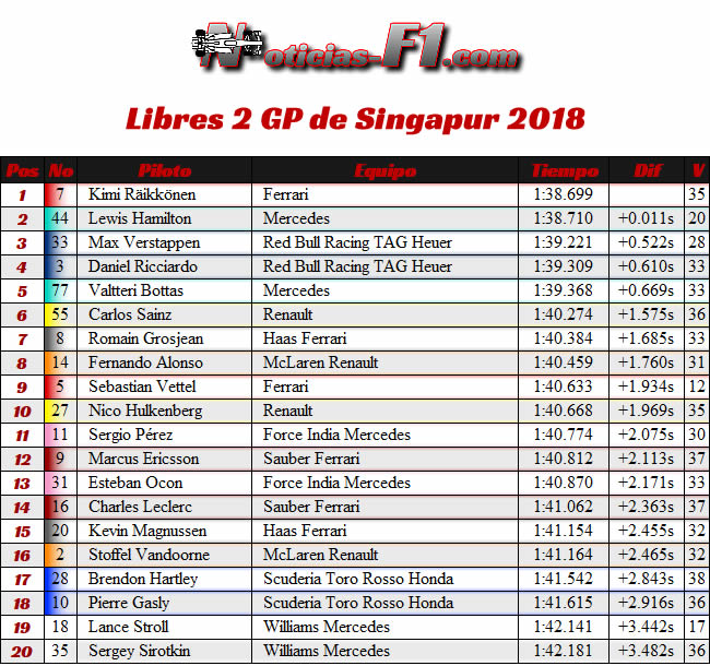 Resultados Entrenamientos Libres 2 - FP2 - GP Singapur 2018