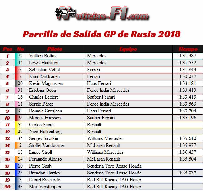 Parrilla Salida - GP Rusia 2018