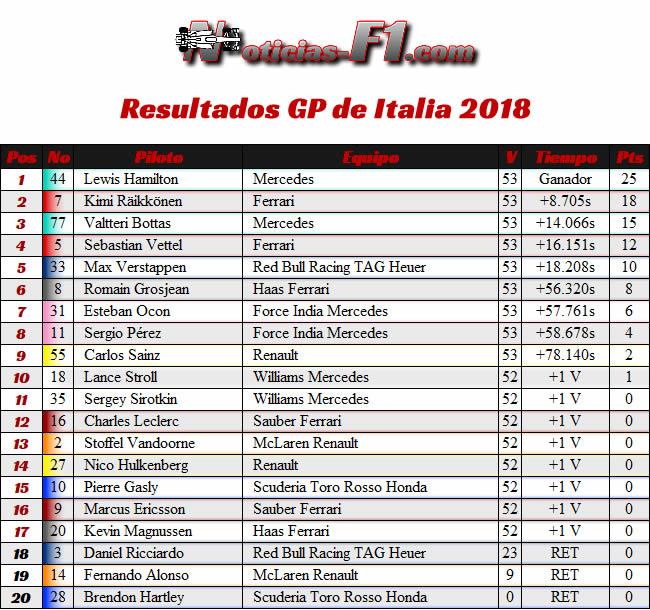 Resultados Carrera - GP Italia 2018