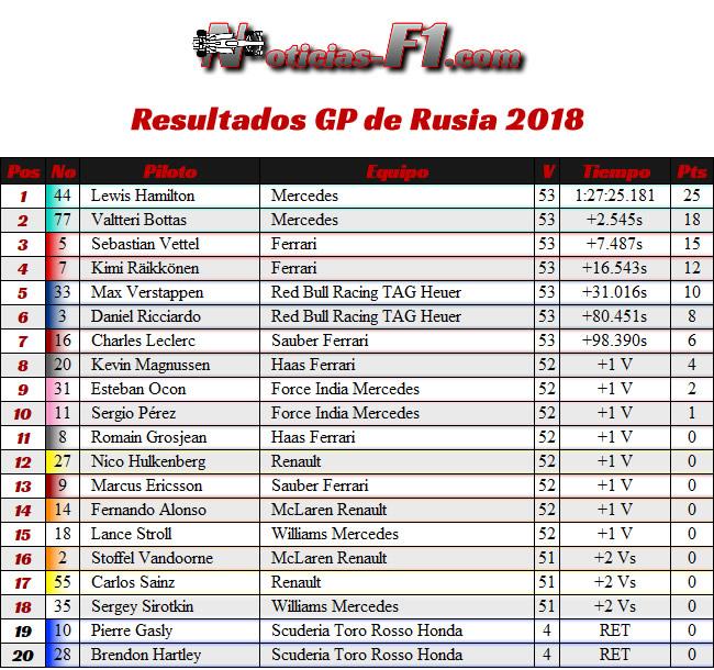 Resultados Carrera - GP Rusia 2018