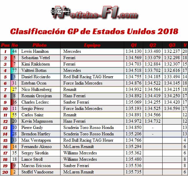 Clasificación - GP Estados Unidos - Austin - 2018 - COTA