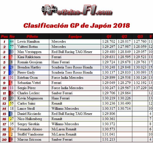 Resultados Clasificación - GP Japón 2018