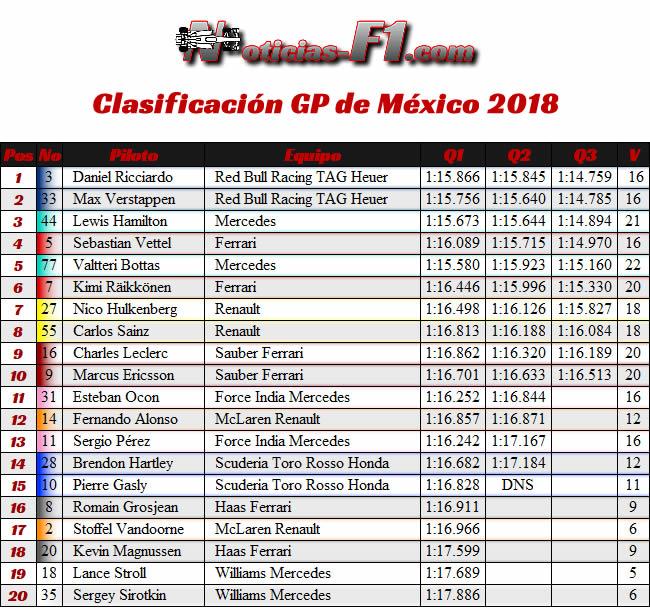 Clasificación - GP México AHR - 2018
