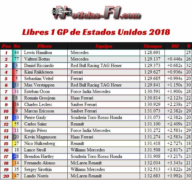FP1 - Entrenamientos Libres 1 - GP Estados Unidos - Austin - 2018 - COTA