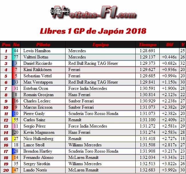 Resultados Entrenamientos Libres 1 - FP1 - GP Japón 2018
