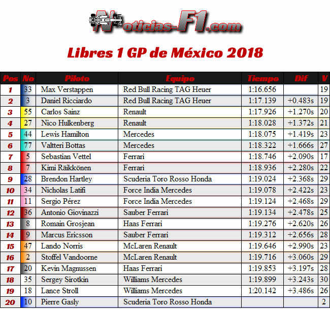 FP1 - Entrenamientos Libres 1 - GP México AHR - 2018