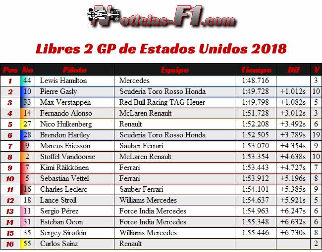 FP2 - Entrenamientos Libres 2 - GP Estados Unidos - Austin - 2018 - COTA