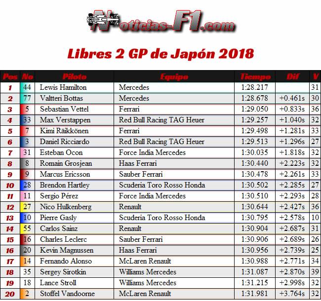 Resultados Entrenamientos Libres 2 - FP2 - GP Japón 2018