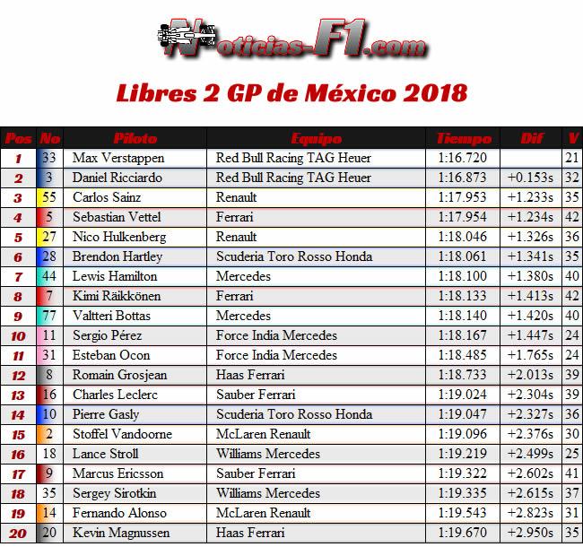 FP2 - Entrenamientos Libres 2 - GP México AHR - 2018