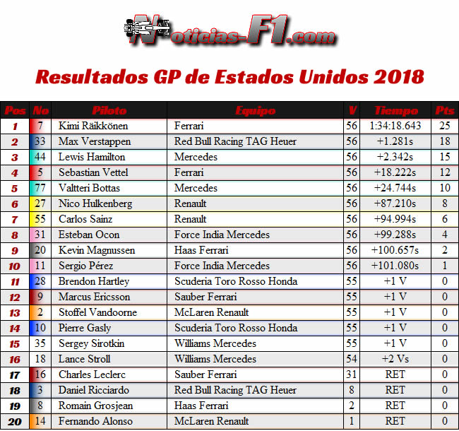 Resultados - GP Estados Unidos - Austin - 2018 - COTA
