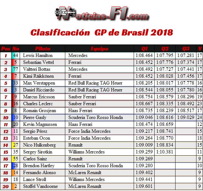 Clasificación GP Brasil 2018