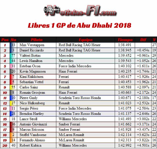 Entrenamientos FP1 - GP Abu Dhabi 2018
