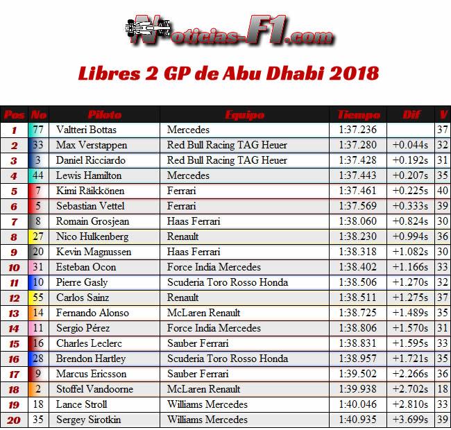 Entrenamientos FP2 - GP Abu Dhabi 2018