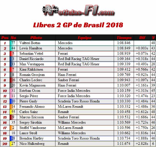 FP2 - Entrenamientos Libres 2 - GP Brasil - 2018