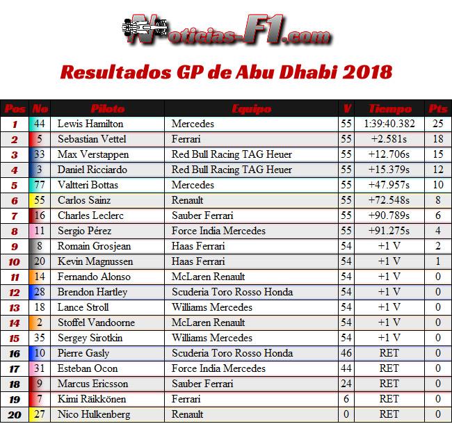 Resultados Abu Dhabi 2018
