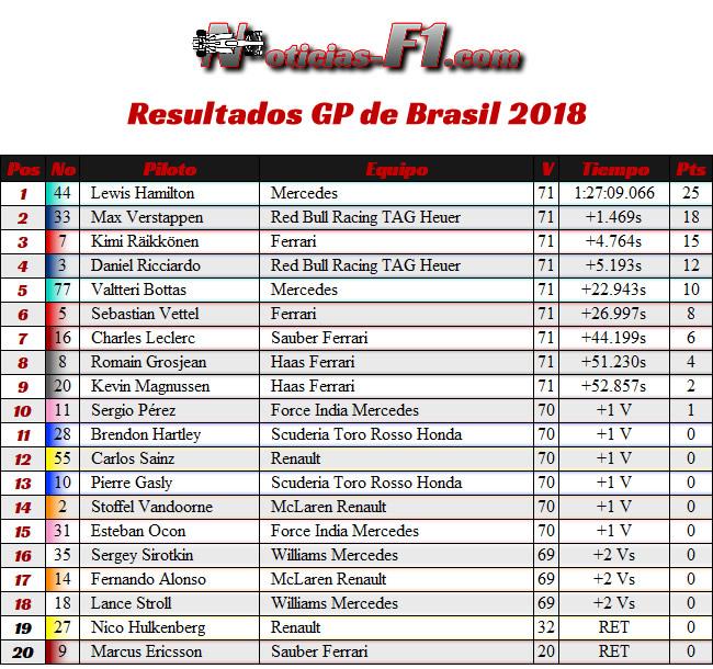 Resultados GP de Brasil 2018