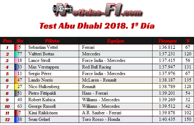 Test Temporada 2018 - Post GP Abu Dhabi