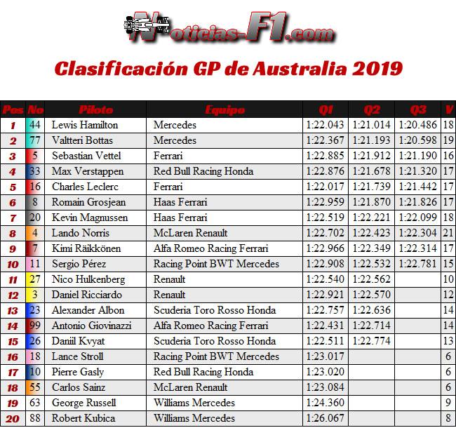 Calsificación- Entrenamientos - GP Australia 2019