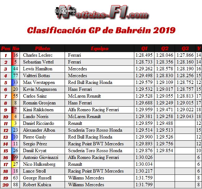 Clasificación GP Bahréin 2019