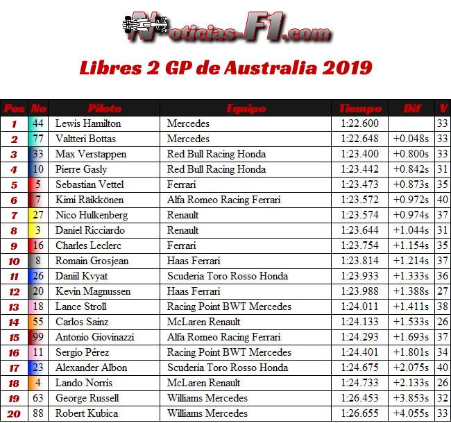 FP2 - Entrenamientos - GP Australia 2019