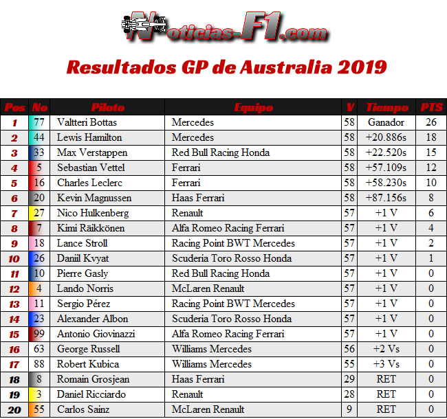 Resultados GP Australia Melbourne 2019