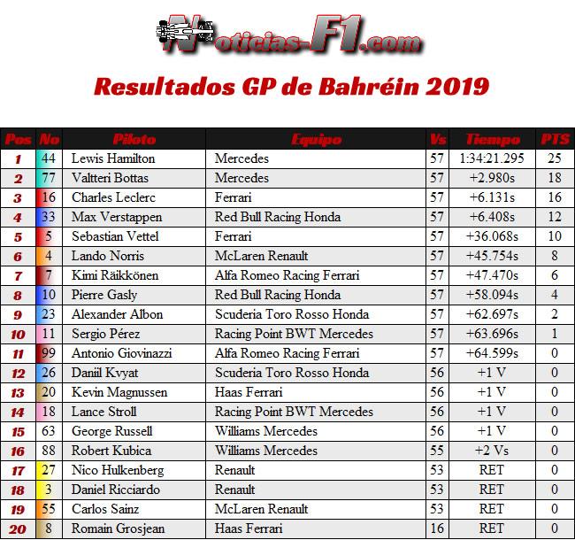 Resultados GP Bahréin 2019
