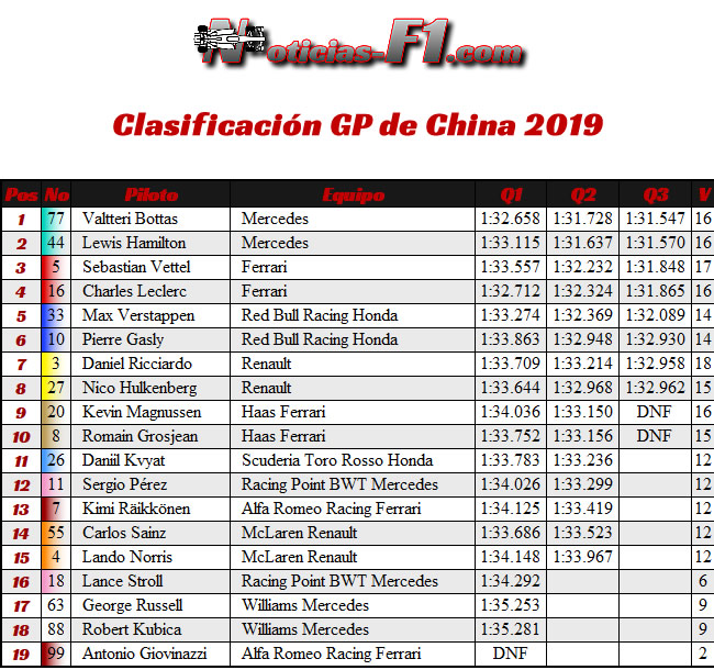 Clasificación - GP China 2019