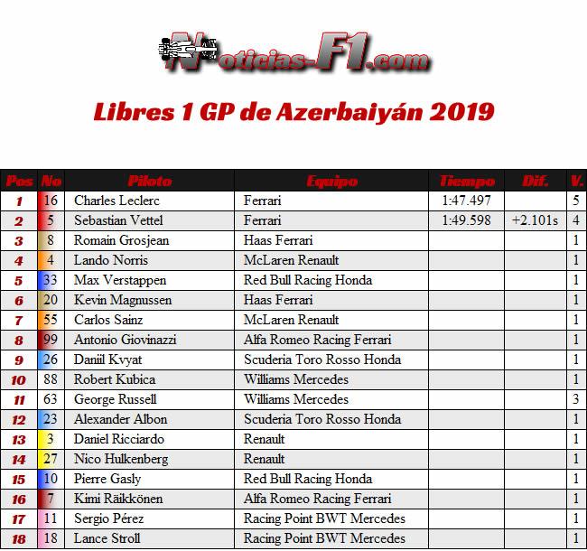 FP1 - Entrenamientos 1 GP Azerbaiyan
