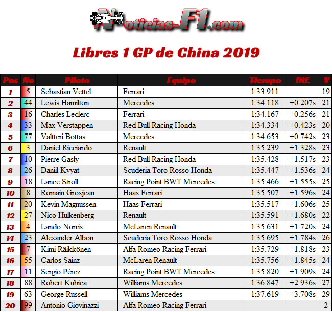 FP1 - Entrenamientos 1 GP China