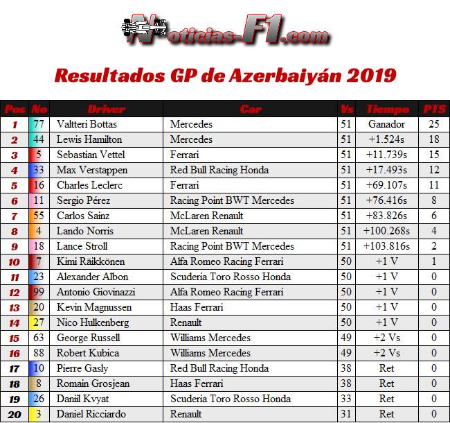 Resultados GP Azerbaiyán 2019